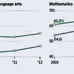State Releases School Progress Scores